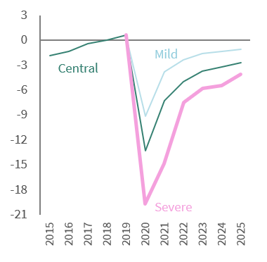 Insights into post-COVID-19 fiscal policies 3
