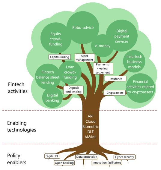 Managing the winds of change: policy responses to fintech
