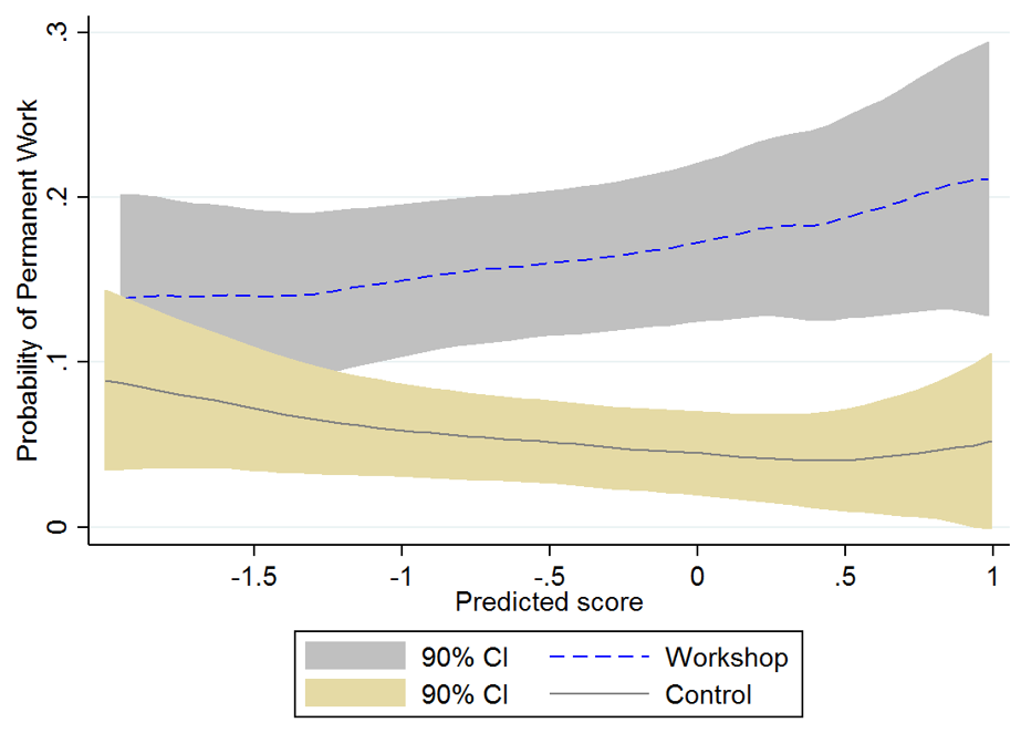 Impact of job-search support: Evidence from Ethiopia | VOX, CEPR