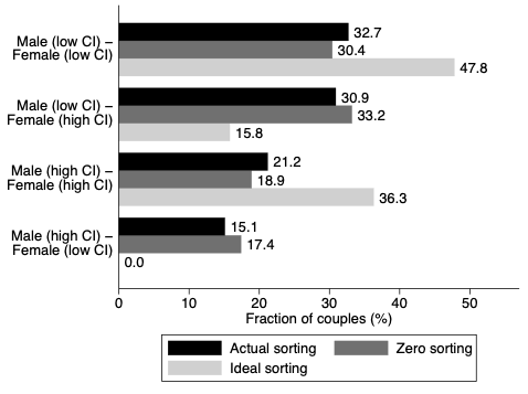 The viability of working from home: A study of couples in the US 3