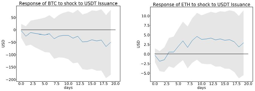 BTC and ETH Response to USDT Issuance