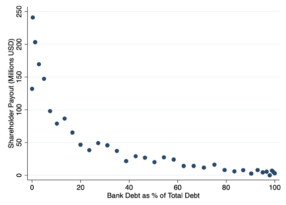 Monetary easing, leveraged payouts and lack of investment 7