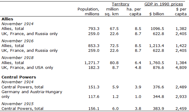 Table 1 The Alliances In World War I Resources Of 1913