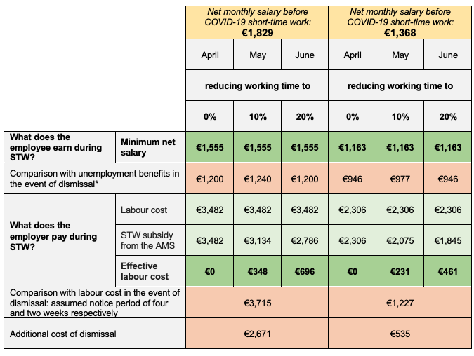 Mitigating mass layoffs in the COVID-19 crisis: The Austrian short-time model 3