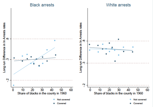 Policing and race: The role of electoral accountability 2
