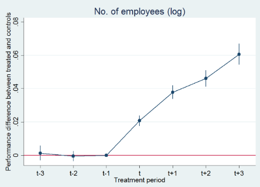 The impact of public sector lending to SMEs on employment and investment 2