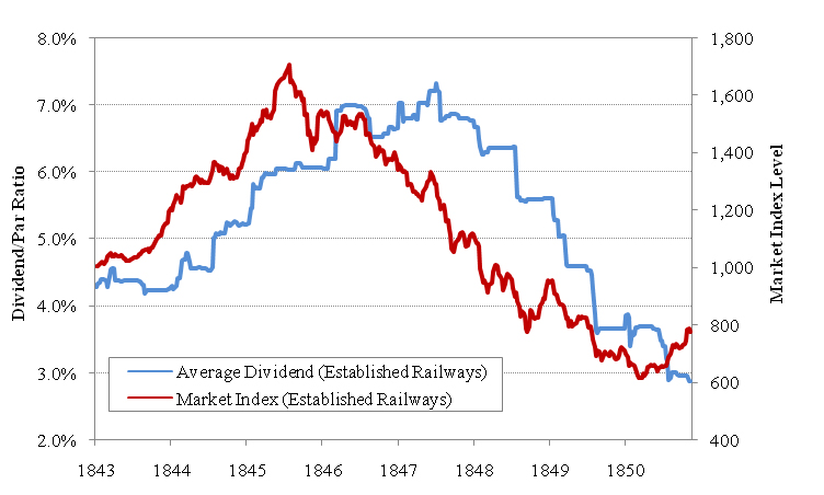 dividend and share price relationship