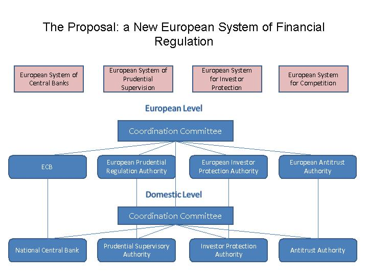eu banking system The ssm's role in the eu banking union find out about the new system of european banking supervision and get an overview of its main aims and features.