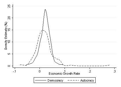 What Can We Learn From Successful Autocracies Vox Cepr Policy Portal