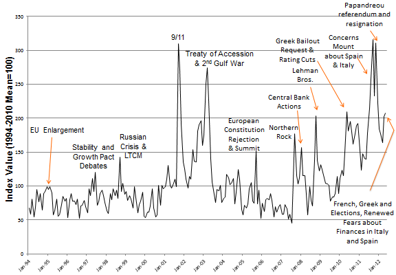 The Rocky Balboa Recovery Is Policy Uncertainty Holding It