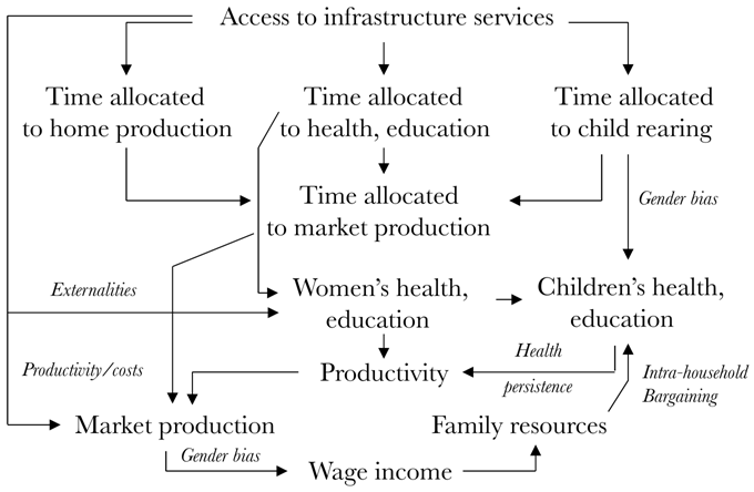 gender equality and economic growth a framework for policy an overlapping generations model of gender and growth