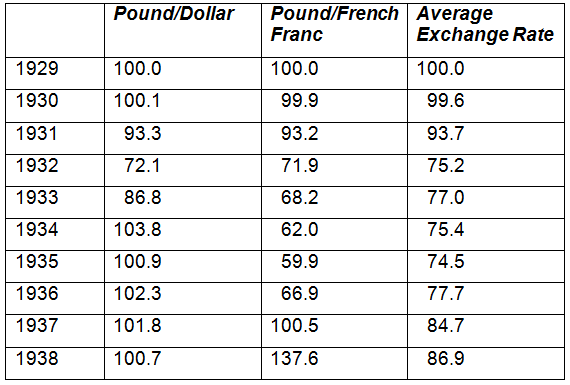 Average forex rates