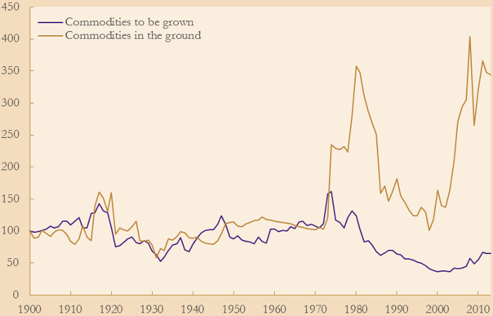 Terms of trade shocks and economic performance 1870-1940 : Prebisch and Singer revisited