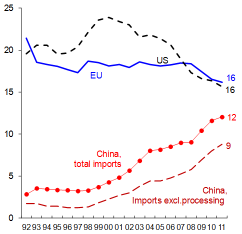 China's strong domestic demand has reduced its trade surplus   VOX