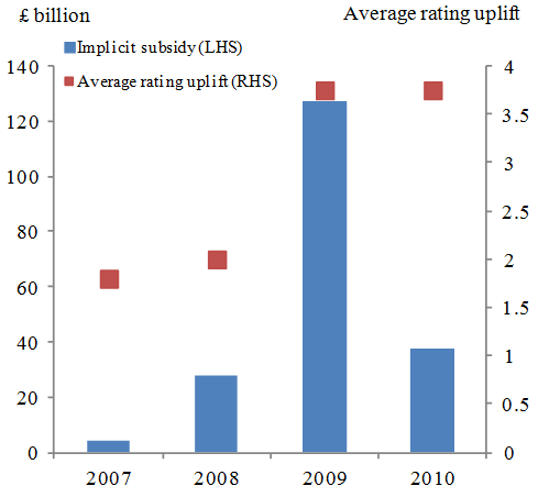 The implicit subsidy of banks | VOX, CEPR Policy Portal