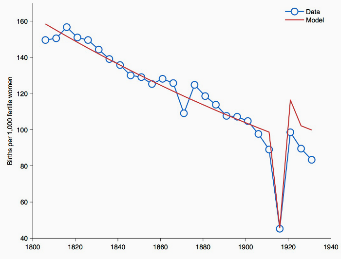 A demographic consequence of the First World War   VOX, CEPR Policy