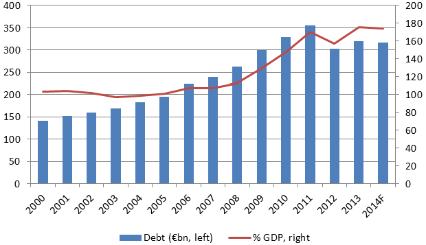 Greek debt restructuring: Lessons learned | VOX, CEPR Policy