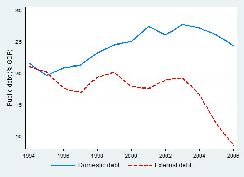 internal and external debt in the Ranking total outstanding external debt by nation from largest to smallest.