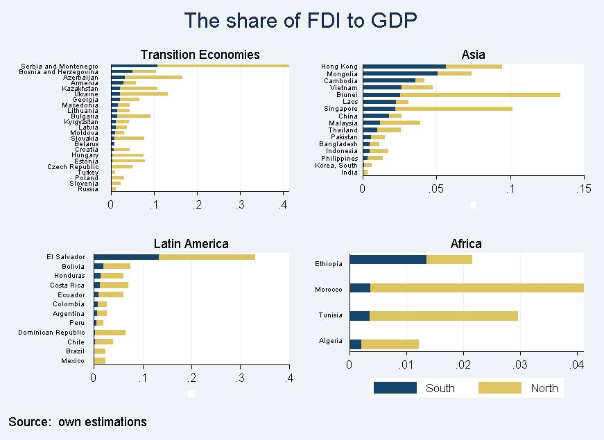 fdi in south africa Foreign direct investment and its importance to the economy of south africa by augustina asafo-adjei submitted in.