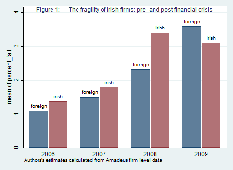 Financial crisis in ireland and groupthink