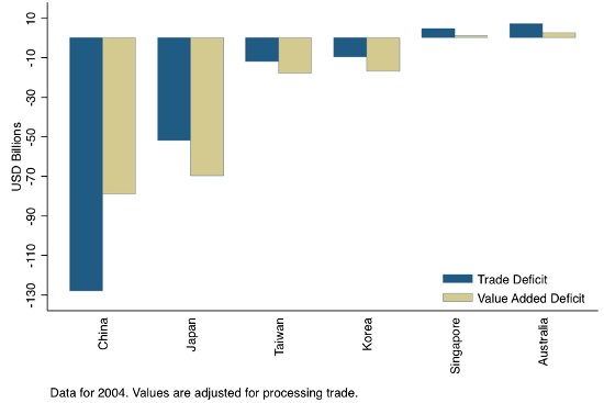 value added trade deficit Japan