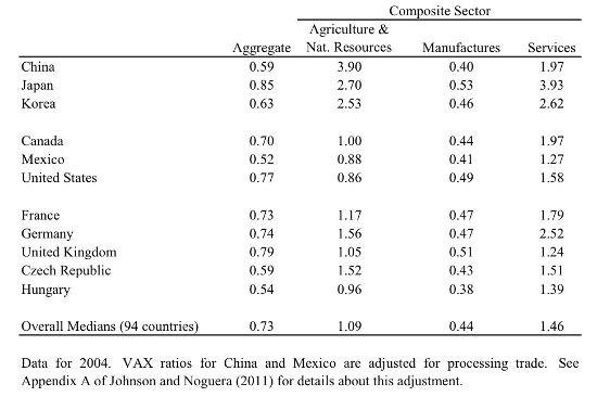 VoxEu: The value-added content of trade