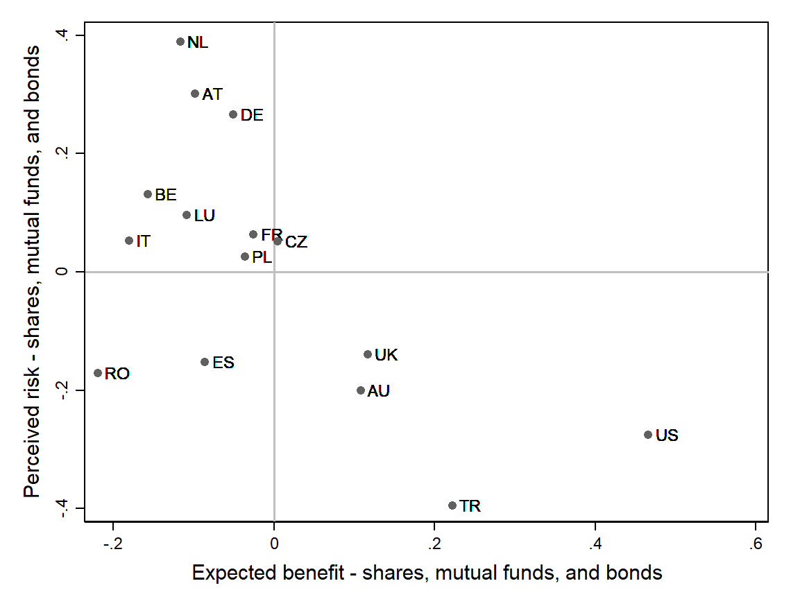 Cross-country differences in risk attitudes towards financial investment | VOX, CEPR Policy Portal