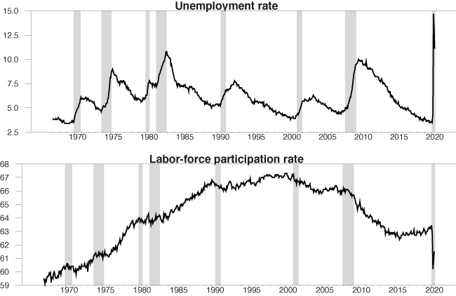 Measuring unemployment and labour force participation during the COVID-19 pandemic 2
