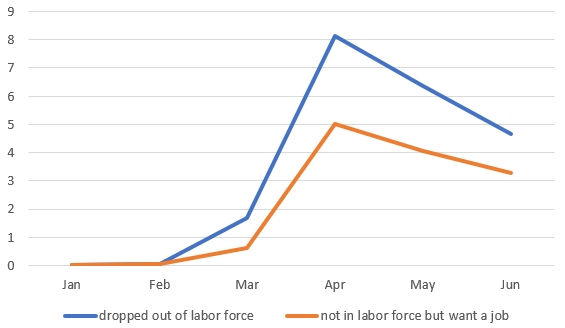 Measuring unemployment and labour force participation during the COVID-19 pandemic 4