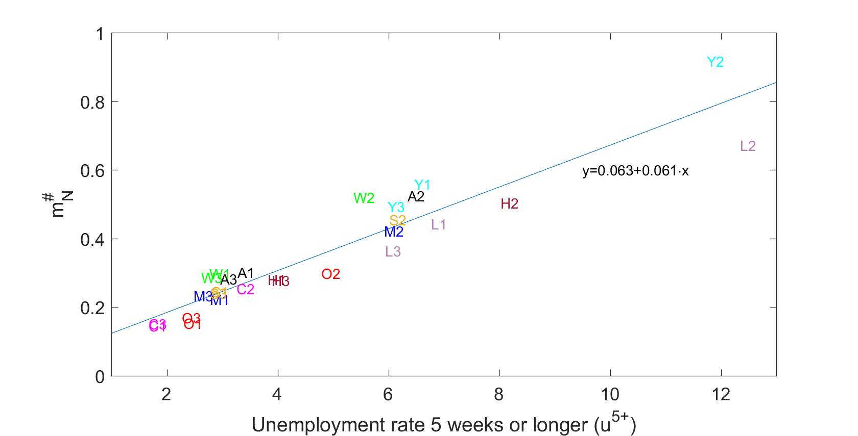 Measuring unemployment and labour force participation during the COVID-19 pandemic 6