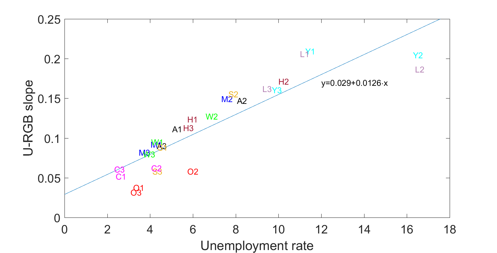 Measuring unemployment and labour force participation during the COVID-19 pandemic 7