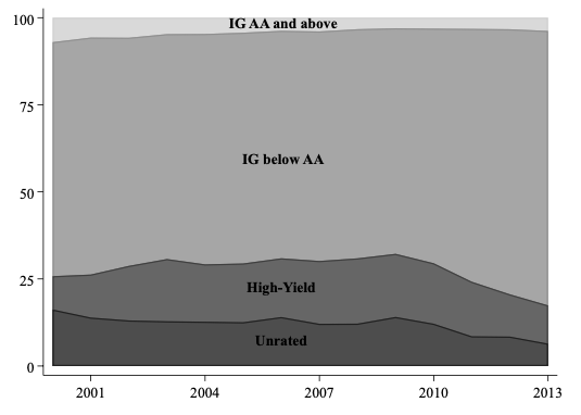 Credit during a crisis: The bond lending channel of monetary policy 3