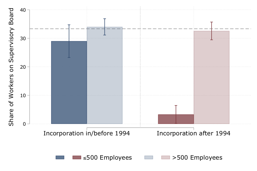 Codetermination, firm performance and wages 3