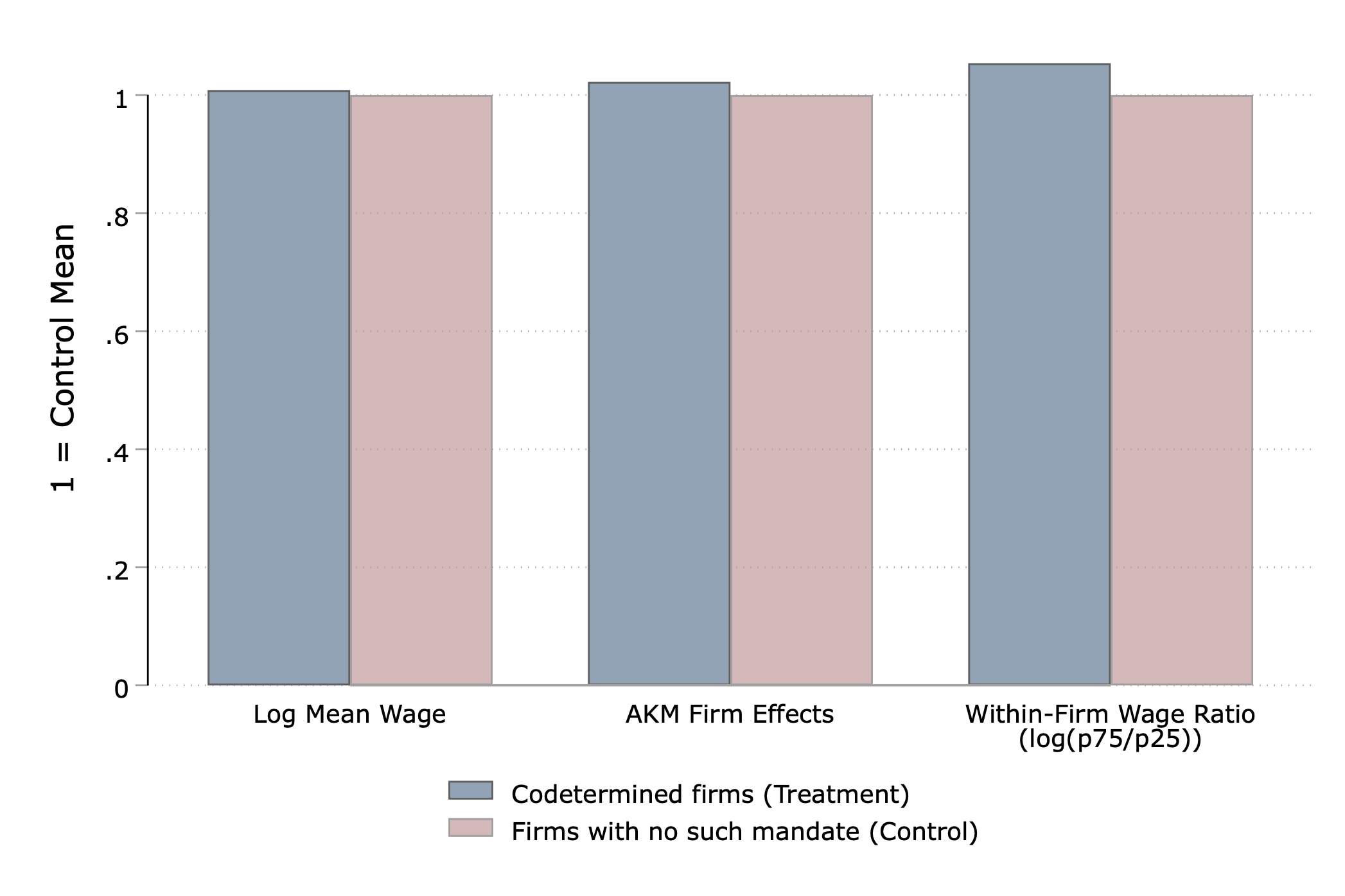 Codetermination, firm performance and wages 5
