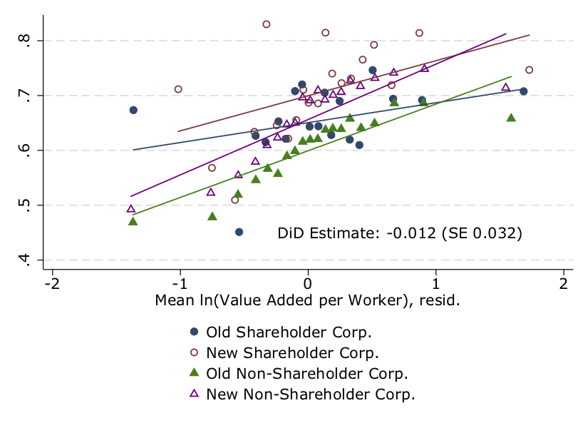 Codetermination, firm performance and wages 6