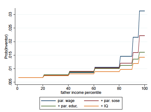 The social origins and IQ of inventors | VOX, CEPR Policy Portal