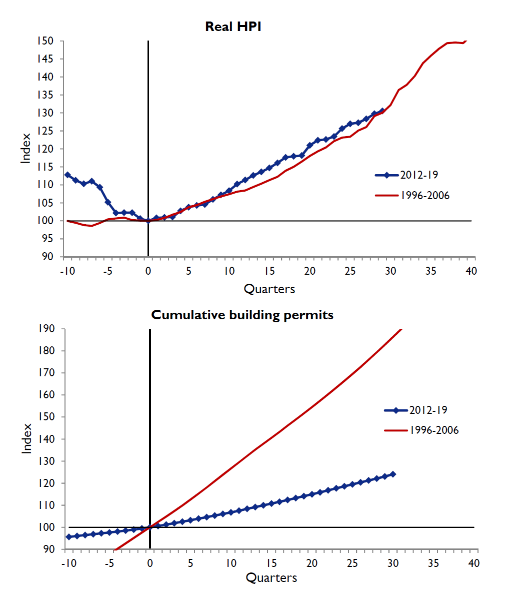 The Declining Elasticity Of Us Housing Supply Vox Cepr Policy Portal