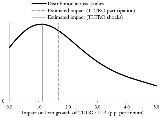 The COVID-19 policy response and bank lending 3