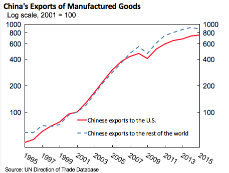 China's WTO entry benefits US consumers | VOX, CEPR Policy Portal