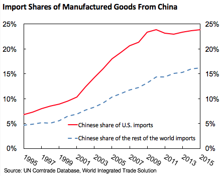 China's WTO entry benefits US consumers | VOX, CEPR Policy