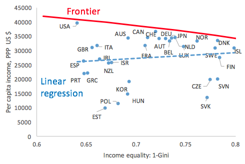 The trade-off between efficiency and equity | VOX, CEPR's Policy ...