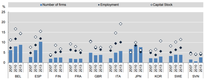 Zombie firms, weak banks, and restructuring | VOX, CEPR