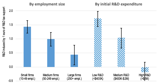 Effectiveness of R&D tax incentives in OECD economies 2