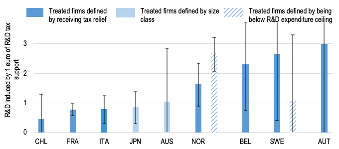 Effectiveness of R&D tax incentives in OECD economies 3