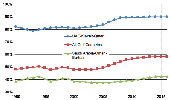 Socioeconomic Inequalities Often Land >> Inequality In The Middle East Vox Cepr Policy Portal