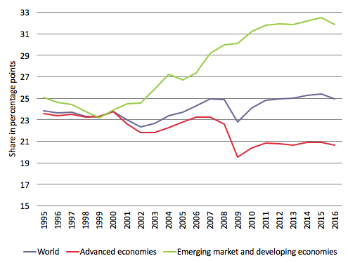 The Falling Elasticity Of Global Trade To Economic Activity Vox