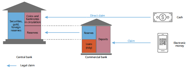 CBDC architectures, the financial system, and the central bank of the future 2