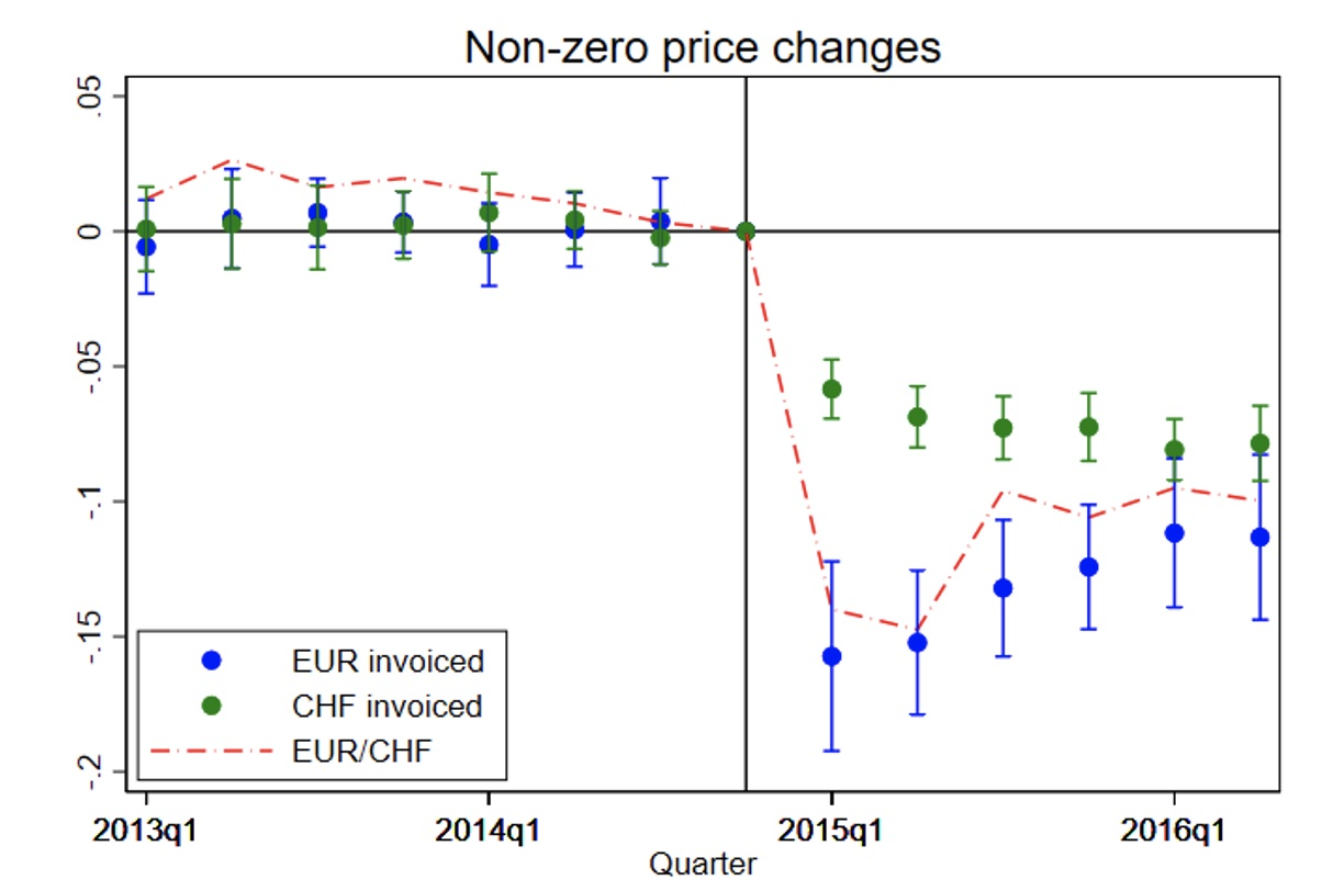Exchange rates, invoicing, and prices 2