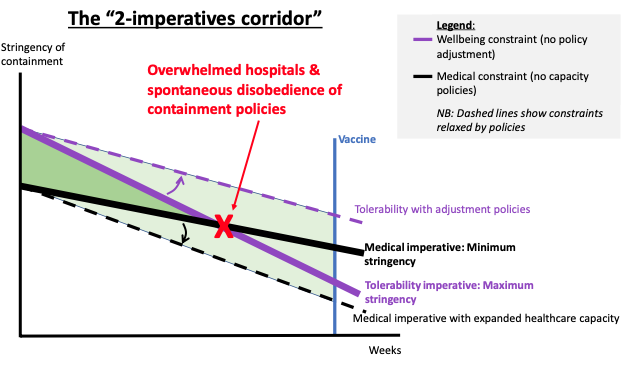 COVID, remobilisation and the 'stringency possibility corridor' 2