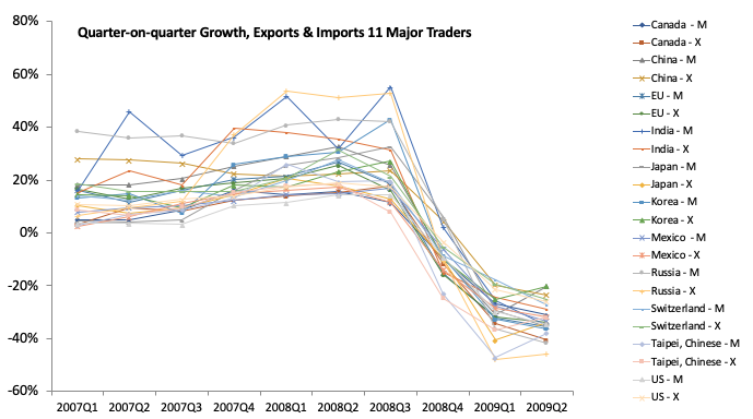 The Greater Trade Collapse of 2020 2